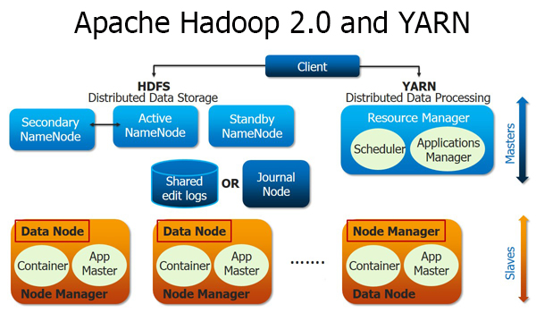 4 things you need to know about yarn jenny xiao zhang for Hadoop 2 architecture