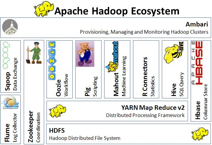 Native Hadoop file system HDFS connectivity in Python